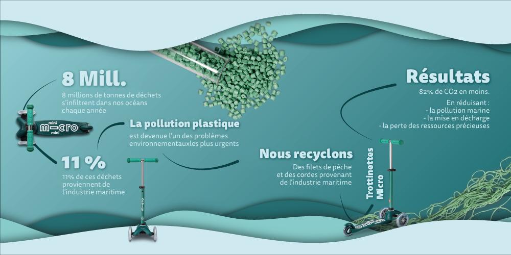 Infographie sur la pollution du plastique