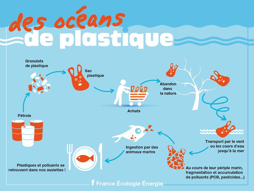 Schéma des océans de plastique